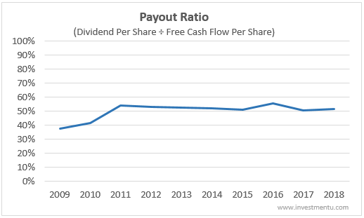 Johnson and Johnson's dividend should be safe because of this low payout ratio.