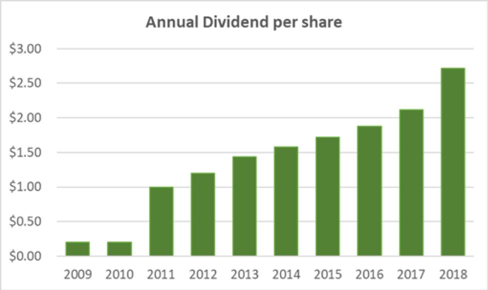 JPMorgan Annual Dividend