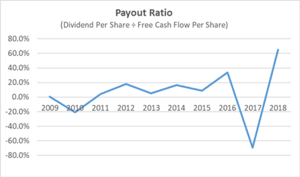 JPMorgan Payout Ratio
