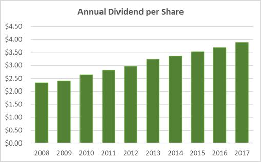 Kimberly Clark Dividend Per Share 10-Years