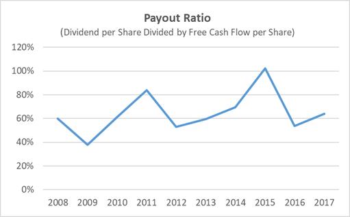 KMB Free Cash Flow Dividend Payout Ratio