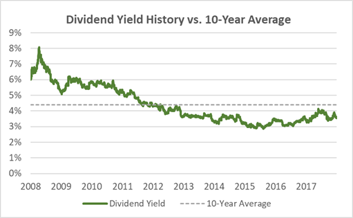 KMB Dividend Yield History 10-Years