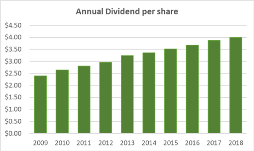 Kimberly-Clark's Dividend