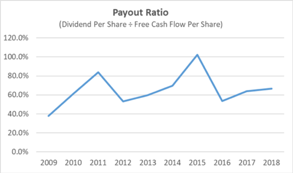 Kimberly-Clark's Dividend Payout Ratio