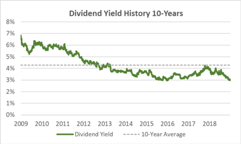 Kimberly-Clark's Dividend Yield