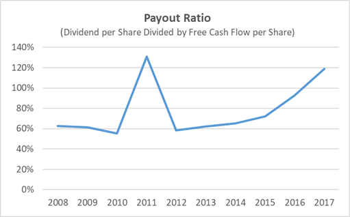 Coca-Cola Payout Ratio History 10-Years