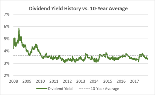 Coca-Cola Dividend Yield History 10-Years