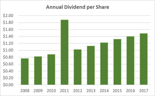 Coca-Cola Dividend History 10-Years