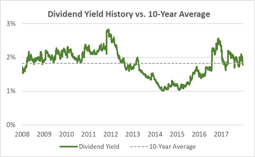 Kroger Current Dividend Yield vs. 10-Year Average