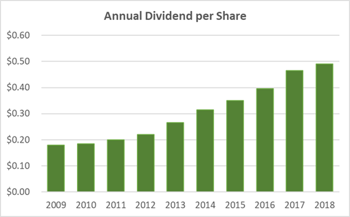 Kroger Dividend History 10-Years
