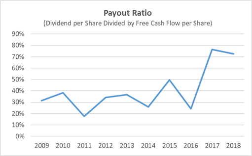 Kroger's Dividend Payout Safety