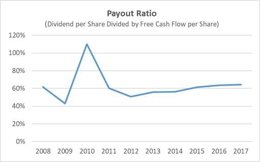 Kellogg Dividend Payout Ratio 10-Years