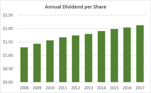 Kellogg Dividend History 10-Years