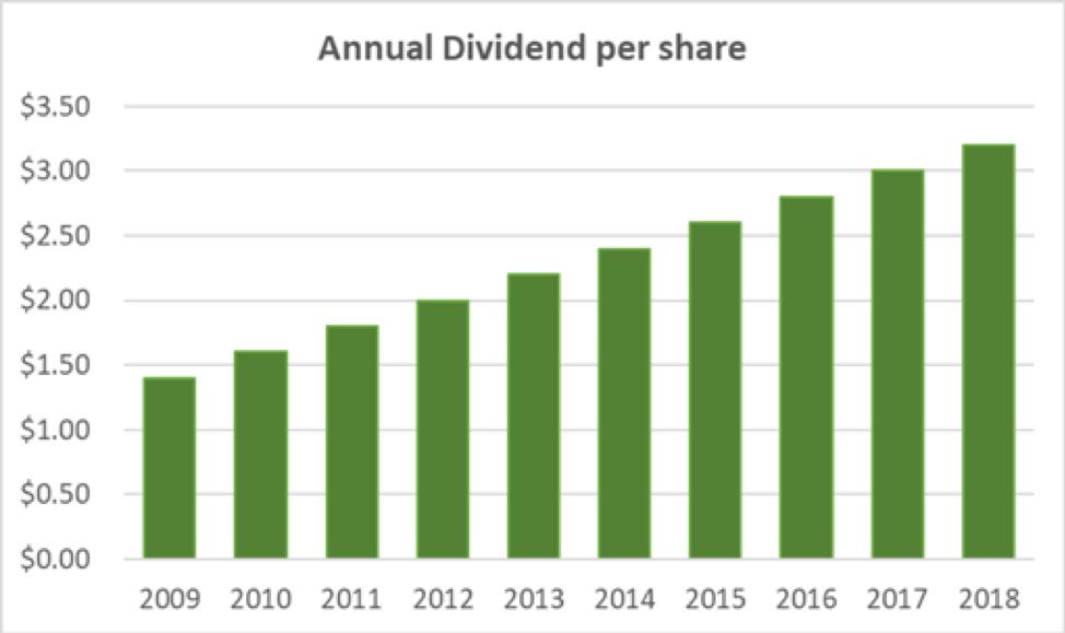 L3 Annual Dividend
