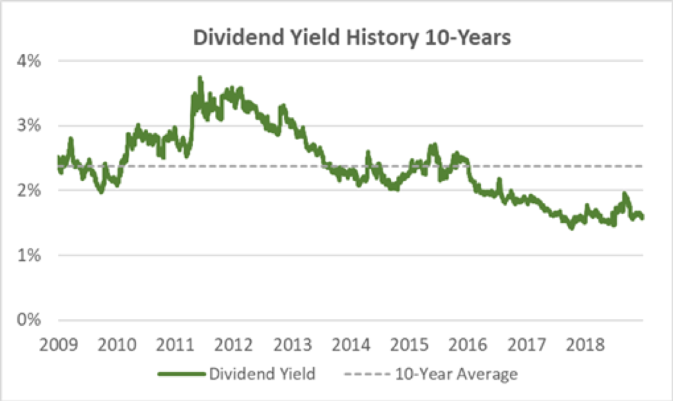 L3 Dividend Yield
