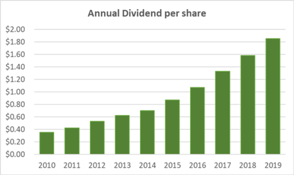 Lowe's Annual Dividend