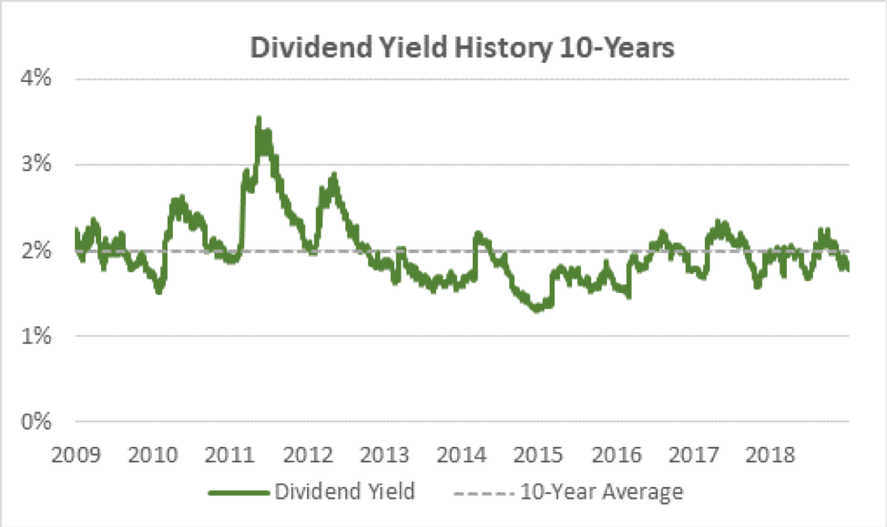 Lowe's Dividend Yield
