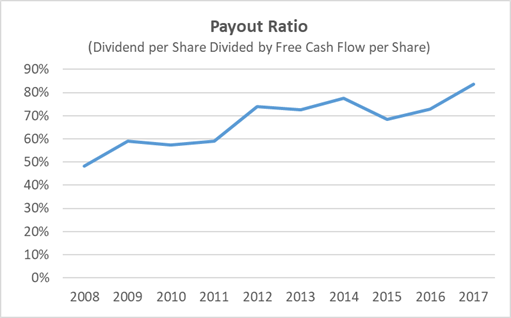 McDonald's Dividend Payout Ratio History 10-Years