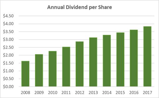 McDonald'sDividend Per Share 10-Year History