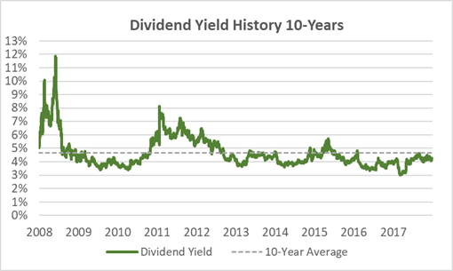 Meredith Dividend Yield History 10-Years