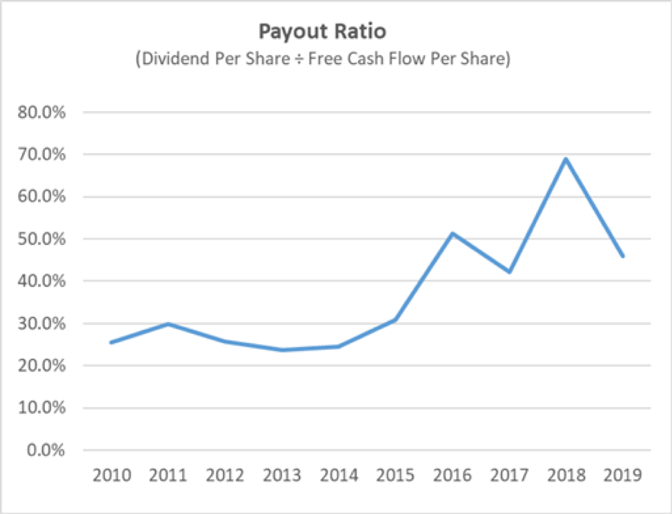 Medtronic's Payout Ratio
