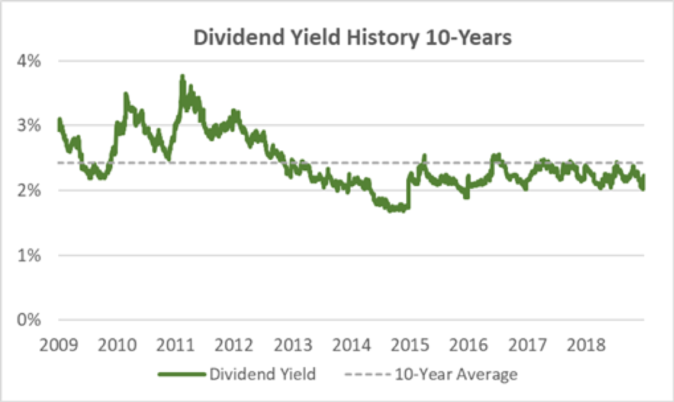 Medtronic's Dividend Yield