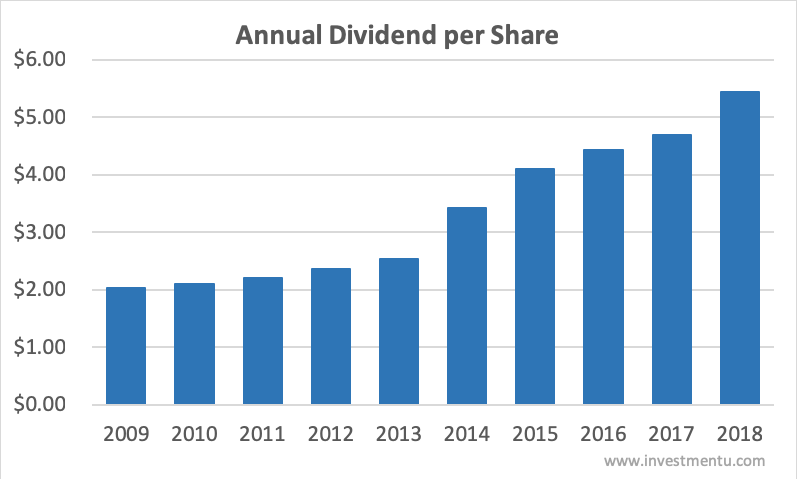 3M Annual Dividend 10-year History