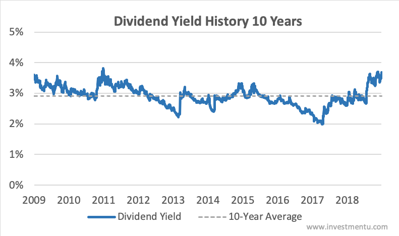 3M Dividend Yield History