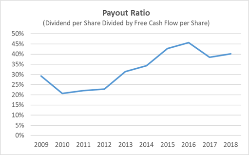 Microsoft Payout Ratio 10-Year History