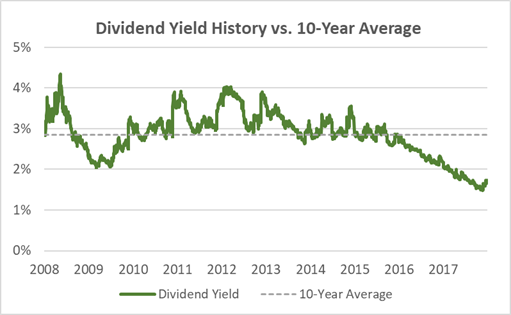 Microsoft Dividend Yield History 10 Years