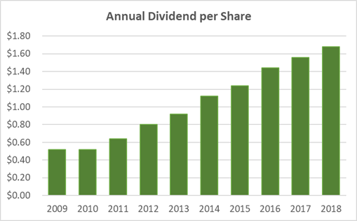 Microsoft Dividend History 10-Years