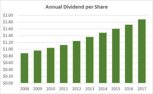 McCormick Dividend History