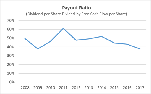 McCormick Dividend Payout Ratio