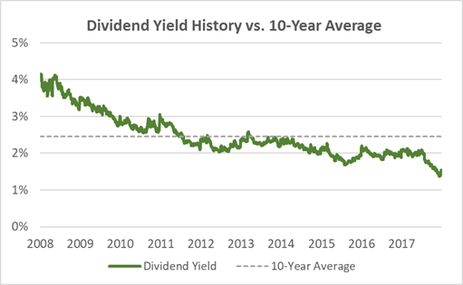 McCormick Dividend Yield History