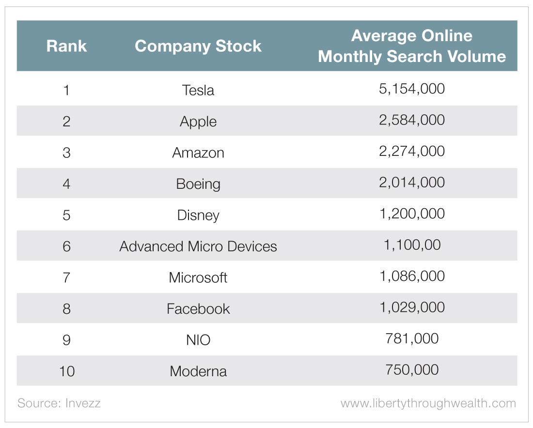 Most Popular Stocks
