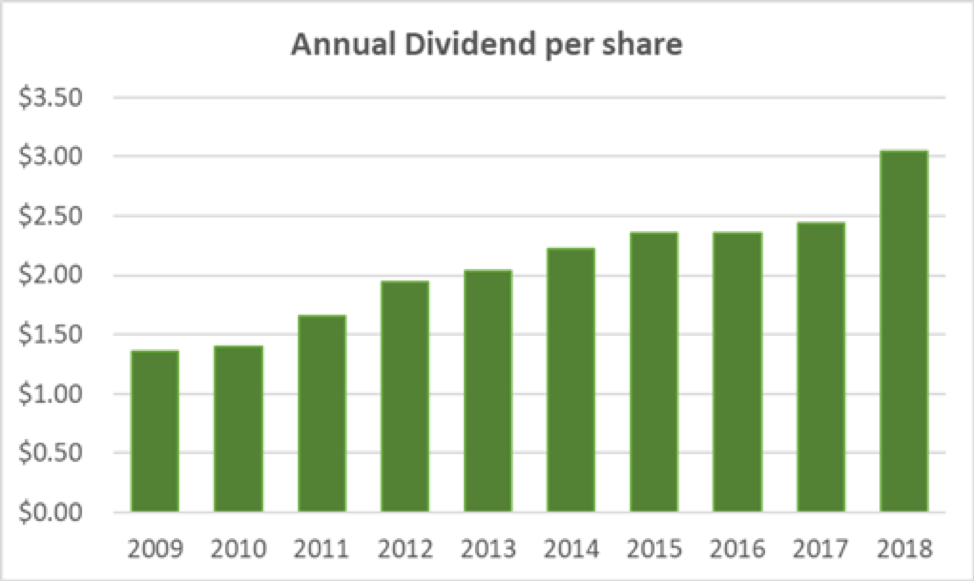 Norfolk Southern Annual Dividend