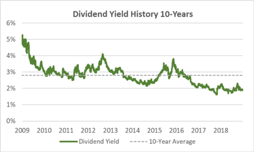 Norfolk Southern Dividend Yield