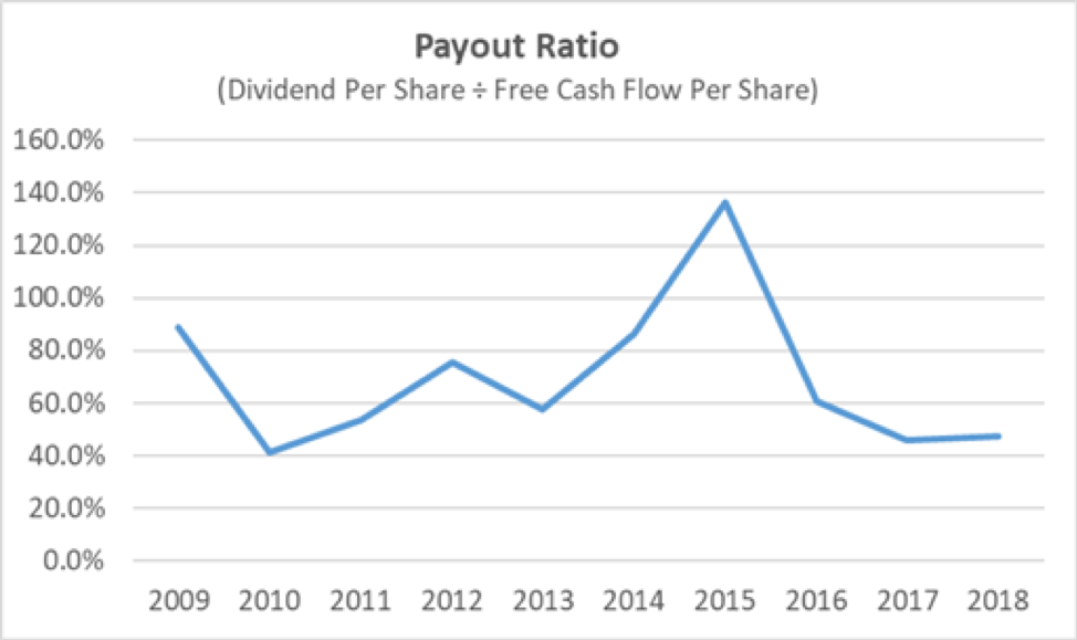 NSC Payout Ratio