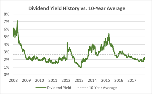 NUS Current Dividend Yield vs. 10-Year Average