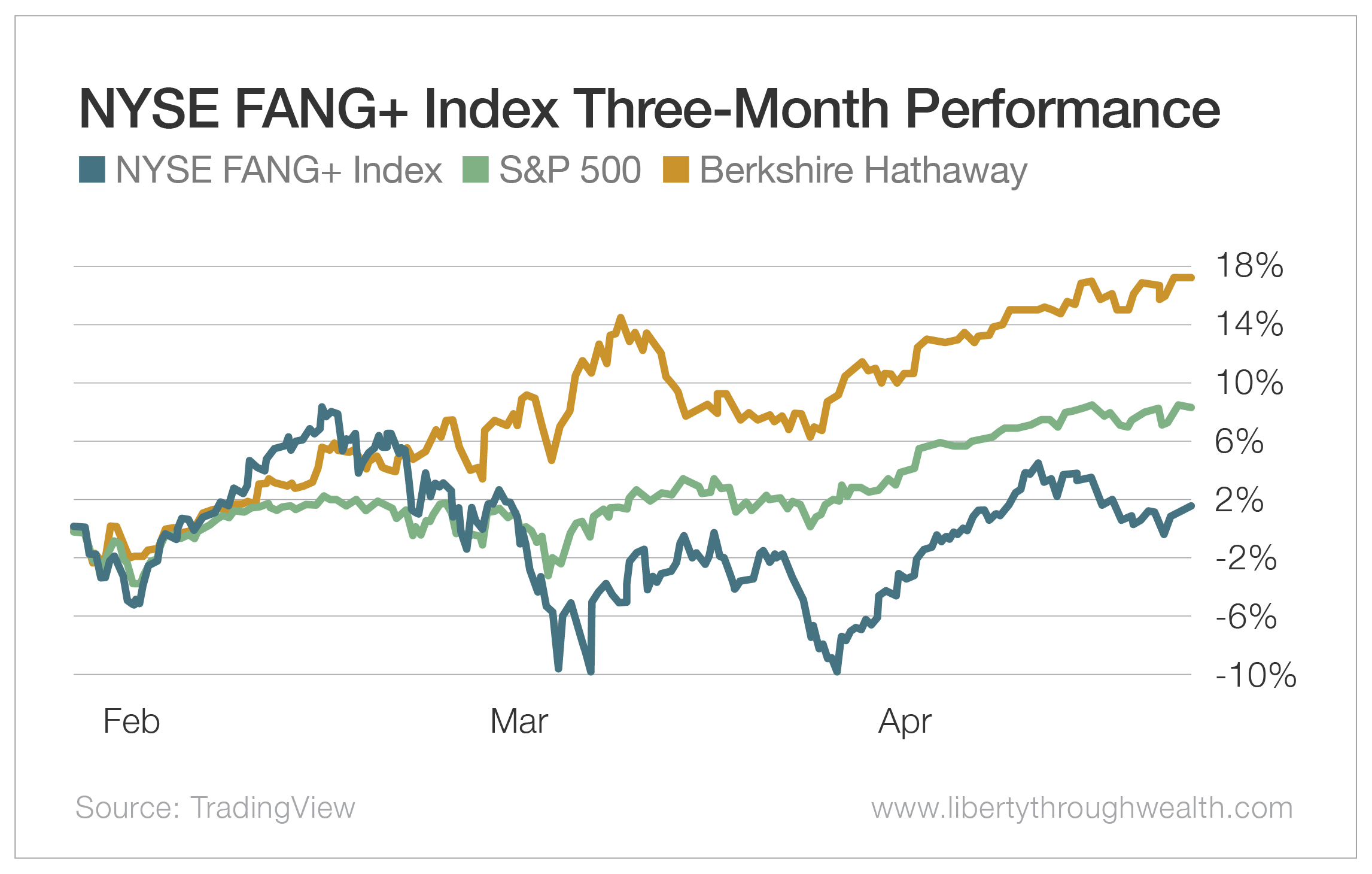NYSE FANG+ Index Three-Month Performance