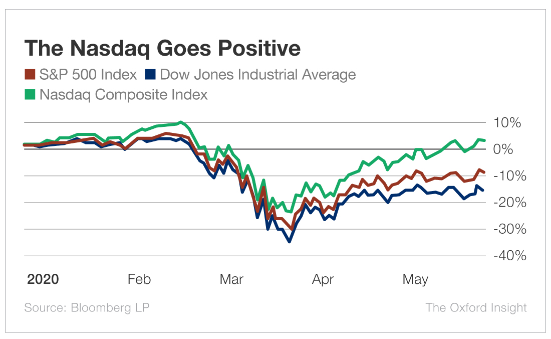 A chart showing the Nasdaq going positive versus other indices like the Dow and the S&P 500.