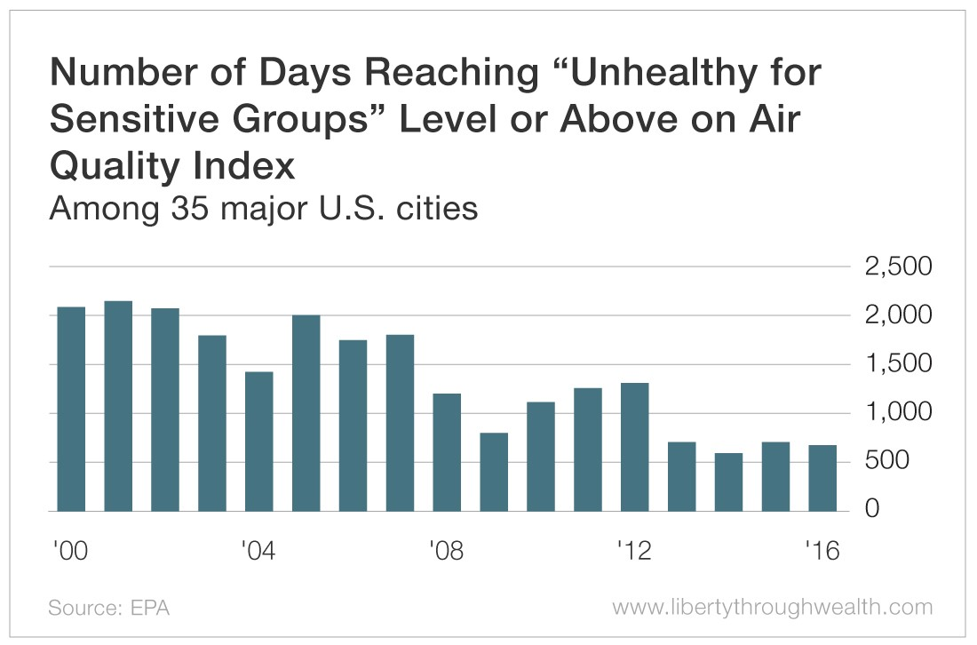 Number of days Reaching Unhealthy for Sensitive Groups Level or Above on Air Quality Index