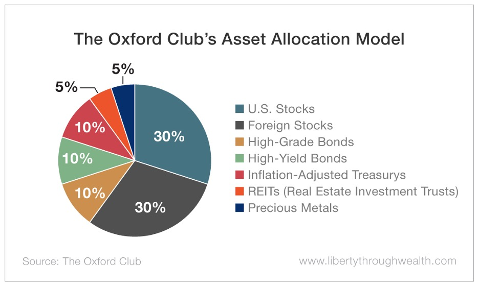 Oxford Club Asset Allocation Model