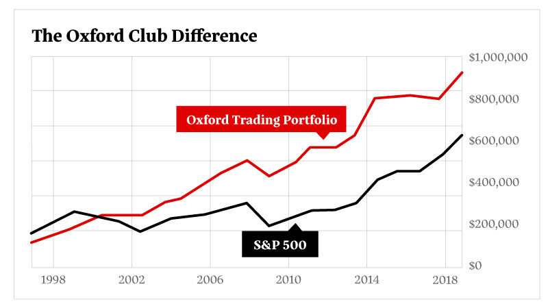 Oxford Club Single-Stock Retirement Plan