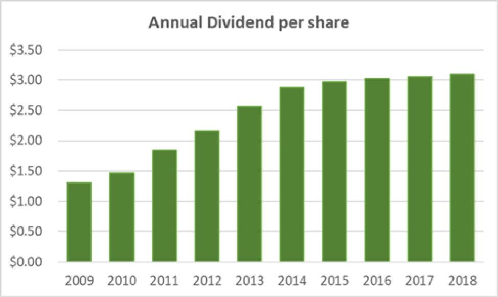 Occidental Petroleum Annual Dividend