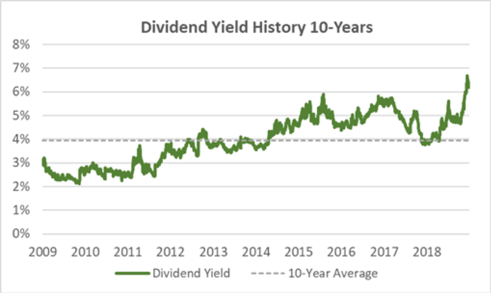 Occidental Petroleum Dividend Yield