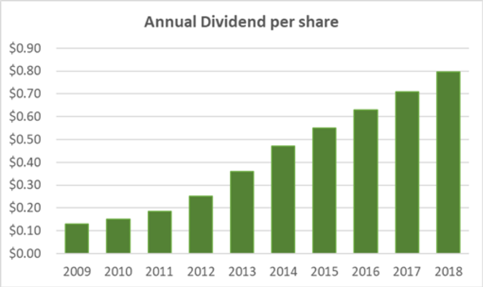 Bank OZK Annual Dividend