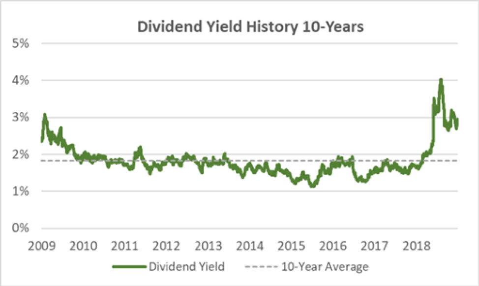 Bank OZK Dividend Yield