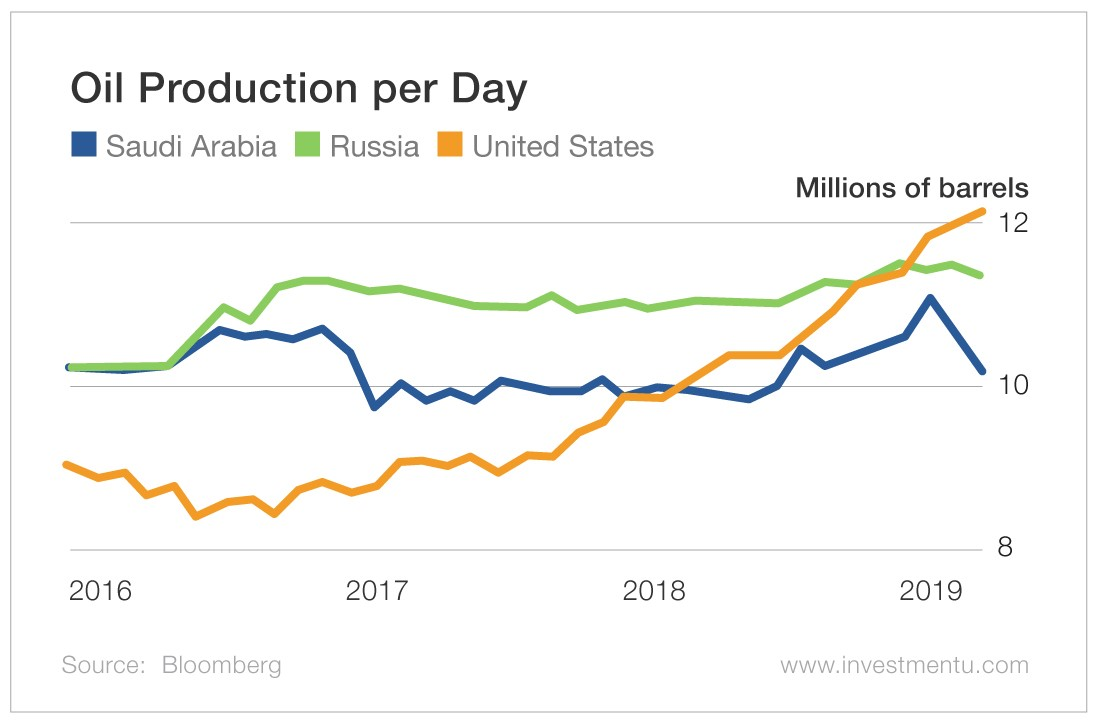 Oil Production per Day
