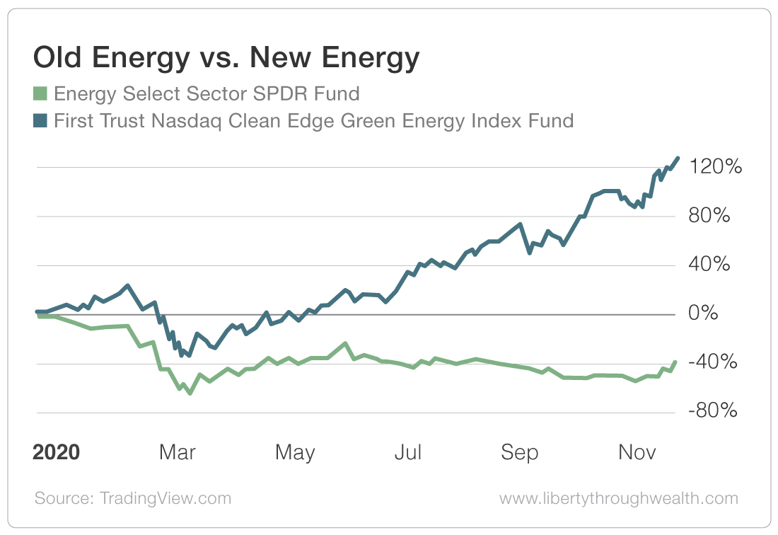 Old Energy vs New Energy